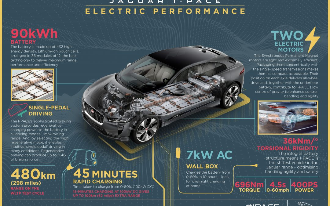 Meet JLR I-PACE at the Connected Car Expo